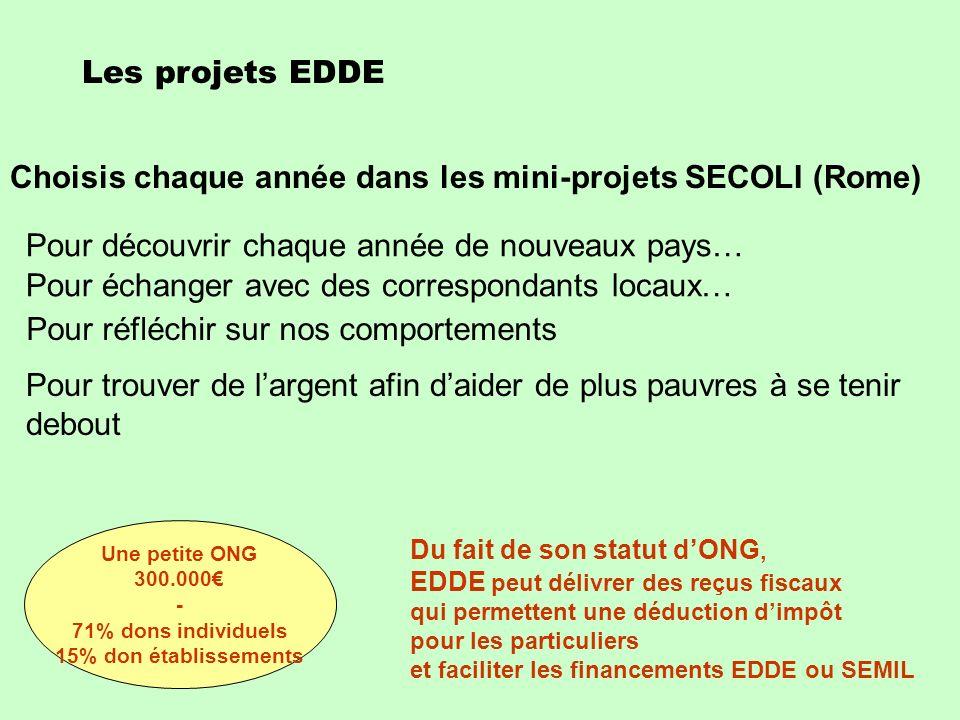 Les projets EDDE Choisis chaque année dans les mini-projets SECOLI (Rome) Pour découvrir chaque année de nouveaux pays… Pour trouver de largent afin d