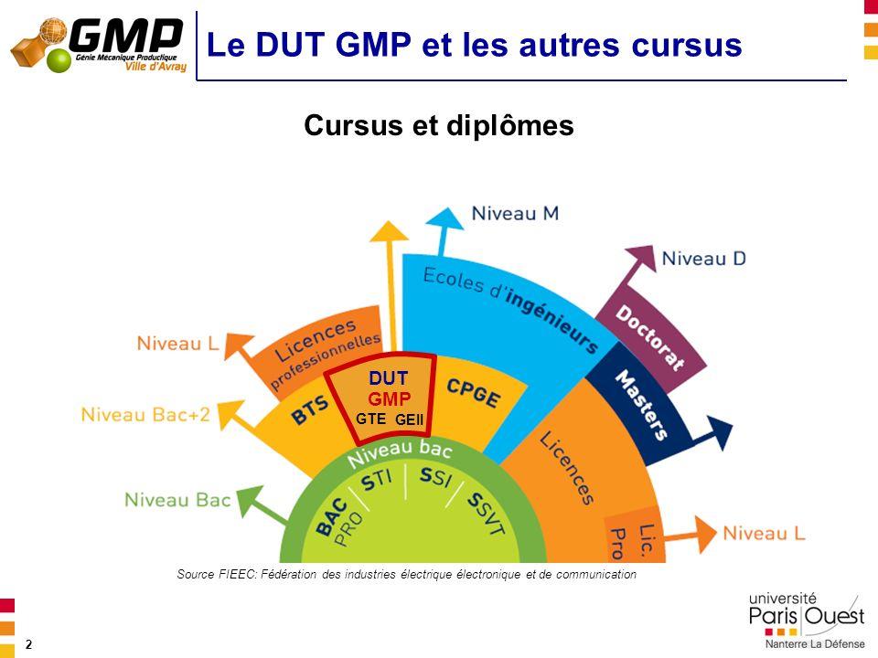 2 Le DUT GMP et les autres cursus Cursus et diplômes Source FIEEC: Fédération des industries électrique électronique et de communication GEII GTE DUT