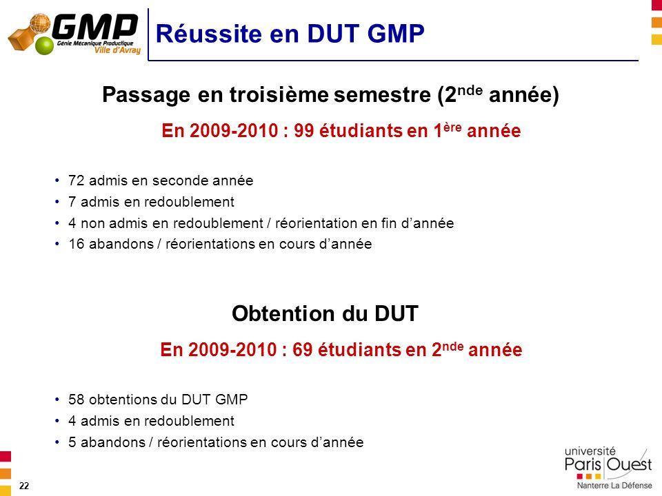 22 Réussite en DUT GMP Passage en troisième semestre (2 nde année) Obtention du DUT En 2009-2010 : 99 étudiants en 1 ère année 72 admis en seconde ann