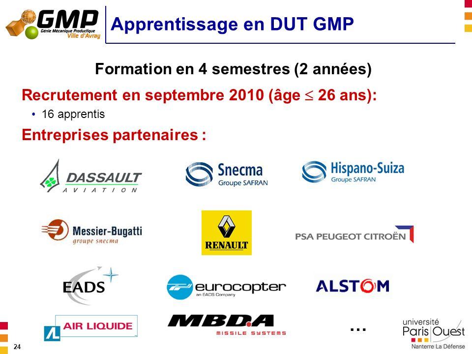 24 Apprentissage en DUT GMP Recrutement en septembre 2010 (âge 26 ans): 16 apprentis Entreprises partenaires : Formation en 4 semestres (2 années) …