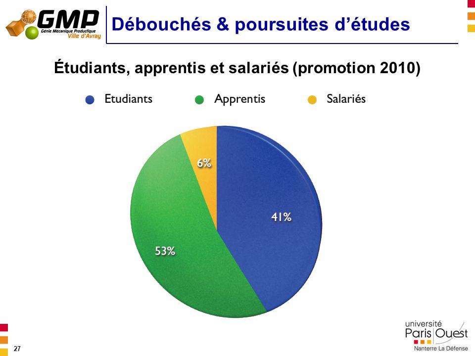 27 Débouchés & poursuites détudes Étudiants, apprentis et salariés (promotion 2010)