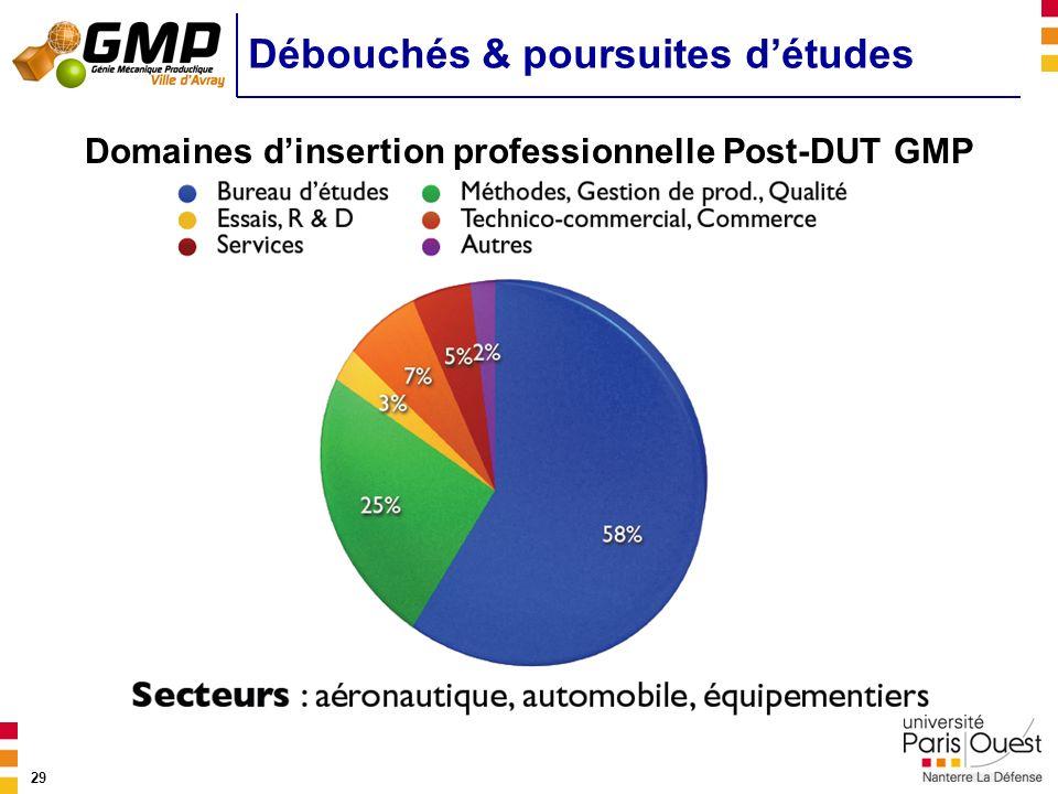 29 Débouchés & poursuites détudes Domaines dinsertion professionnelle Post-DUT GMP