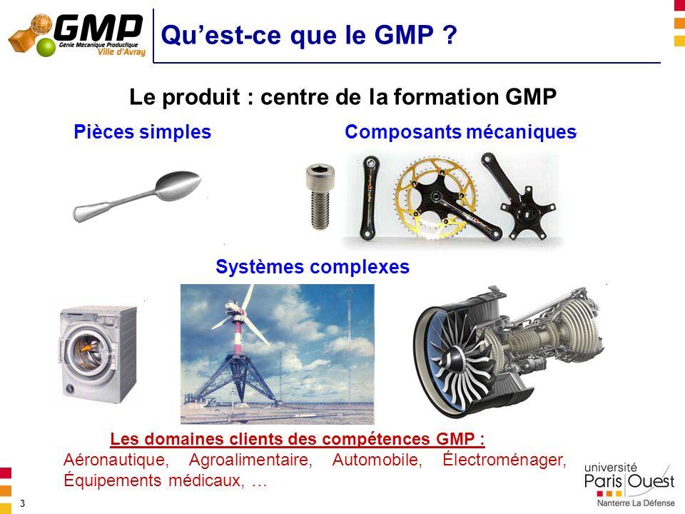3 Quest-ce que le GMP ? Le produit : centre de la formation GMP Pièces simples Systèmes complexes Les domaines clients des compétences GMP : Aéronauti