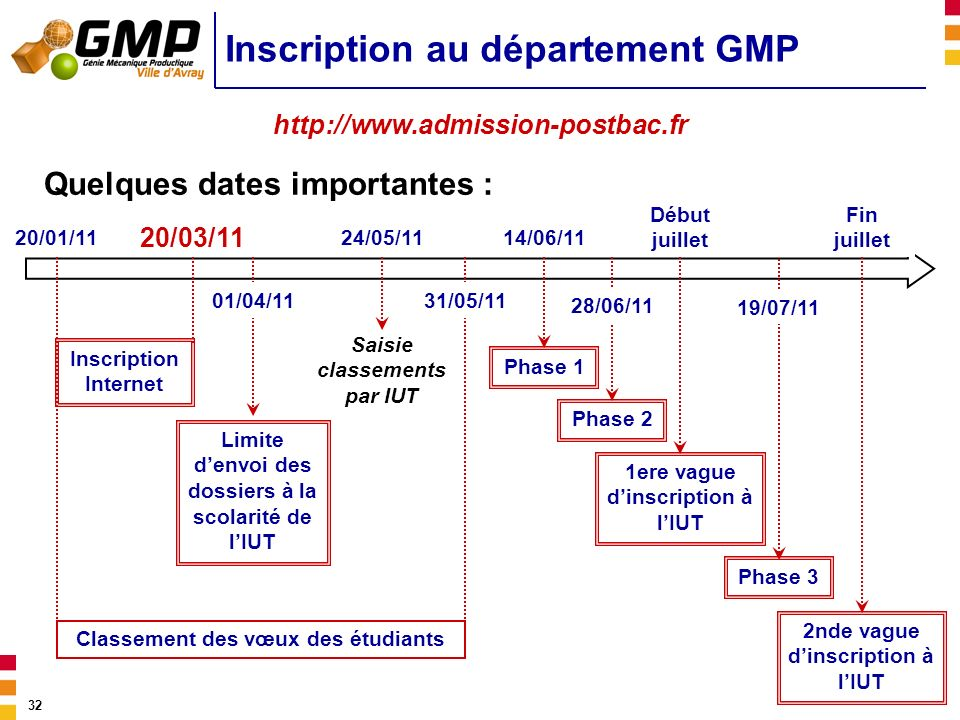 32 Inscription au département GMP Quelques dates importantes : http://www.admission-postbac.fr 20/01/11 20/03/11 Inscription Internet Limite denvoi de
