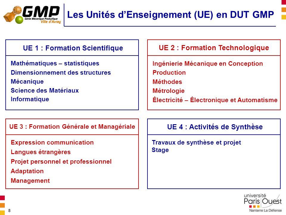 8 Les Unités dEnseignement (UE) en DUT GMP Mathématiques – statistiques Dimensionnement des structures Mécanique UE 1 : Formation Scientifique Ingénie