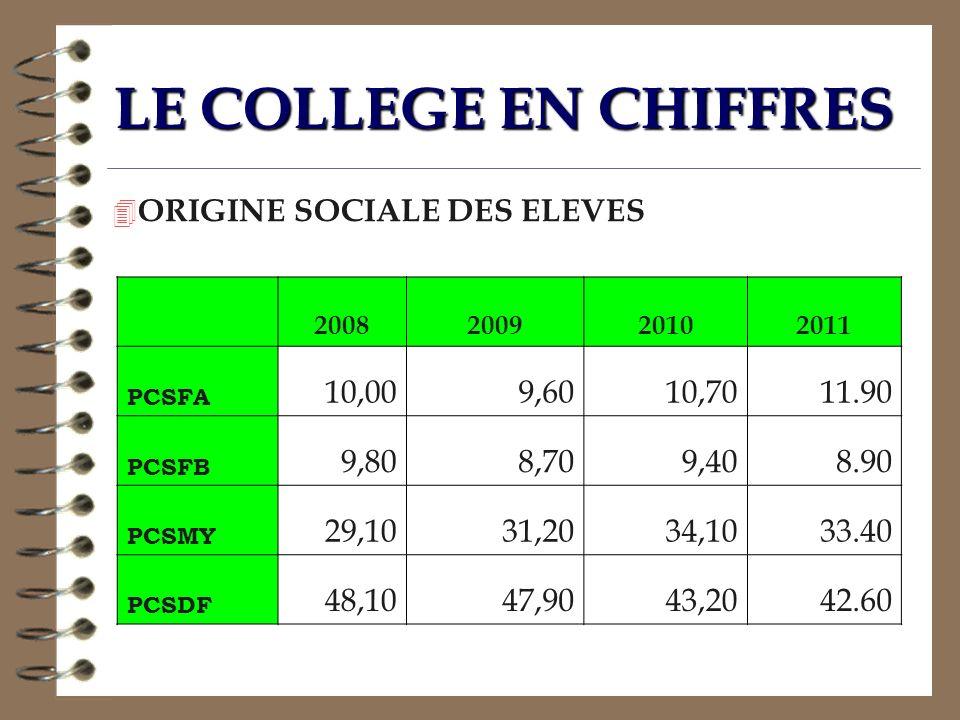 LE COLLEGE EN CHIFFRES 2008200920102011 PCSFA 10,009,6010,7011.90 PCSFB 9,808,709,408.90 PCSMY 29,1031,2034,1033.40 PCSDF 48,1047,9043,2042.60 4 ORIGI