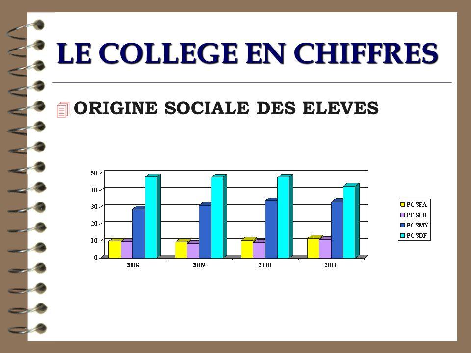 LE COLLEGE EN CHIFFRES 4 ORIGINE SOCIALE DES ELEVES