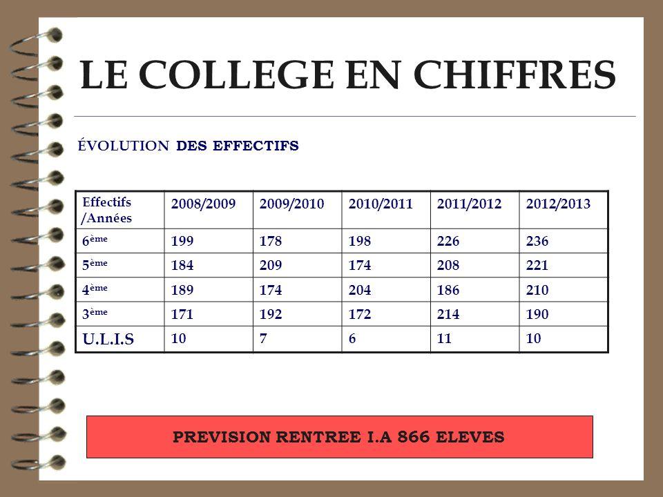 LE COLLEGE EN CHIFFRES ÉVOLUTION DES EFFECTIFS PREVISION RENTREE I.A 866 ELEVES Effectifs /Années 2008/20092009/20102010/20112011/20122012/2013 6 ème