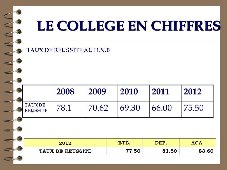 20082009201020112012 TAUX DE REUSSITE 78.170.6269.3066.0075.50 LE COLLEGE EN CHIFFRES 2012 ETB.DEP.ACA. TAUX DE REUSSITE77.5081.5083.60 TAUX DE REUSSI