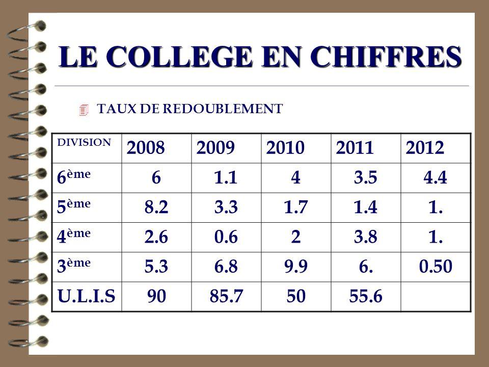 LE COLLEGE EN CHIFFRES 4 TAUX DE REDOUBLEMENT DIVISION 20082009201020112012 6 ème 61.143.54.4 5 ème 8.23.31.71.41. 4 ème 2.60.623.81. 3 ème 5.36.89.96