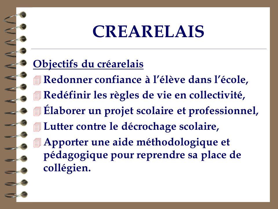 CREARELAIS Objectifs du créarelais 4 Redonner confiance à lélève dans lécole, 4 Redéfinir les règles de vie en collectivité, 4 Élaborer un projet scol