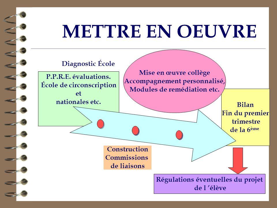 Bilan Fin du premier trimestre de la 6 ème Mise en œuvre collège Accompagnement personnalisé, Modules de remédiation etc. P.P.R.E. évaluations. École