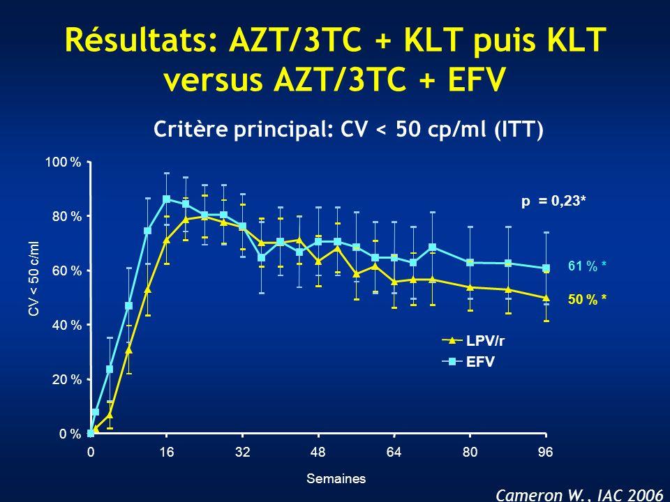 Cameron W., IAC 2006 Résultats: AZT/3TC + KLT puis KLT versus AZT/3TC + EFV Critère principal: CV < 50 cp/ml (ITT)