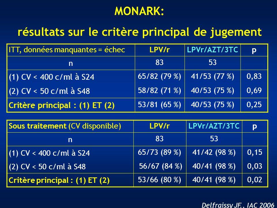 Delfraissy JF., IAC 2006 ITT, données manquantes = échecLPV/rLPVr/AZT/3TCp n 8353 (1) CV < 400 c/ml à S24 65/82 (79 %)41/53 (77 %)0,83 (2) CV < 50 c/m