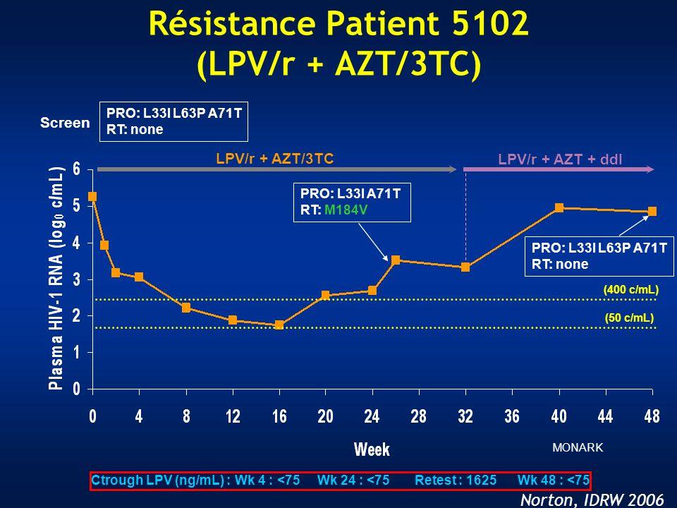 Résistance Patient 5102 (LPV/r + AZT/3TC) LPV/r + AZT/3TC LPV/r + AZT + ddI PRO: L33I A71T RT: M184V PRO: L33I L63P A71T RT: none (50 c/mL) (400 c/mL)