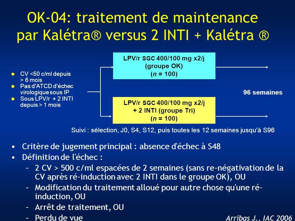 Arribas J., IAC 2006 LPV/r SGC 400/100 mg x2/j (groupe OK) (n = 100) LPV/r SGC 400/100 mg x2/j + 2 INTI (groupe Tri) (n = 100) 96 semaines CV 6 mois P