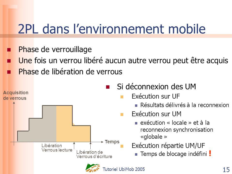 Tutoriel UbiMob 2005 15 2PL dans lenvironnement mobile Phase de verrouillage Une fois un verrou libéré aucun autre verrou peut être acquis Phase de li