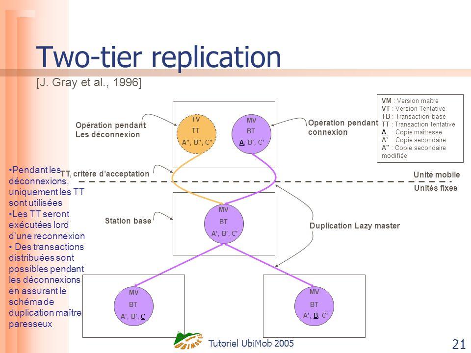 Tutoriel UbiMob 2005 21 Two-tier replication VM : Version maître VT : Version Tentative TB : Transaction base TT : Transaction tentative A : Copie maî