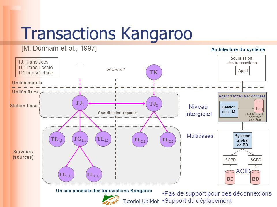Tutoriel UbiMob 2005 32 Station base Serveurs (sources) KT TJ: Trans Joey TL: Trans Locale TG:TransGlobale TK Transactions Kangaroo Unités mobile Unit