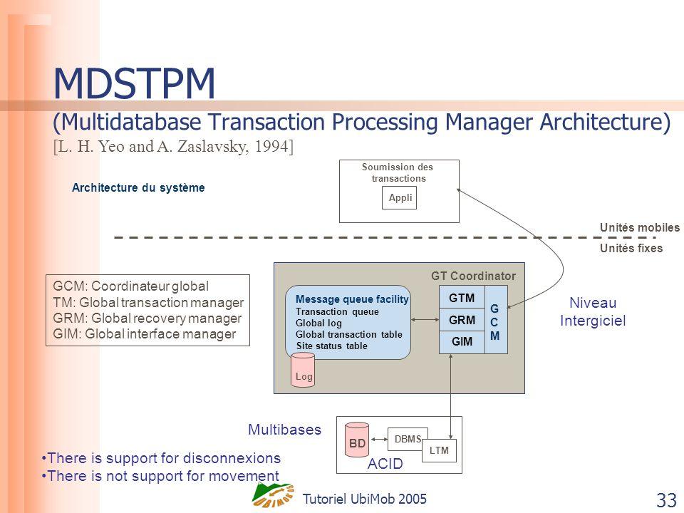 Tutoriel UbiMob 2005 33 MDSTPM (Multidatabase Transaction Processing Manager Architecture) Unités mobiles Unités fixes Soumission des transactions App