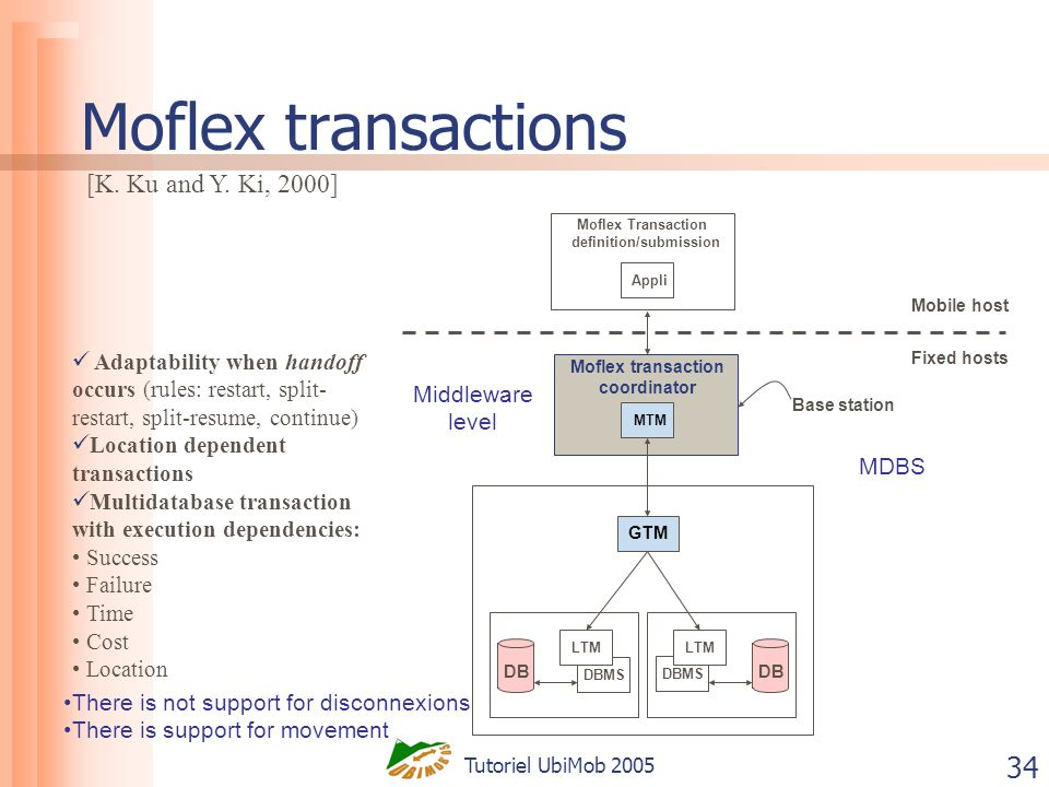 Tutoriel UbiMob 2005 34 Moflex transactions Mobile host Fixed hosts Moflex Transaction definition/submission Appli GTM DB DBMS LTM DB DBMS LTM Adaptability when handoff occurs (rules: restart, split- restart, split-resume, continue) Location dependent transactions Multidatabase transaction with execution dependencies: Success Failure Time Cost Location [K.