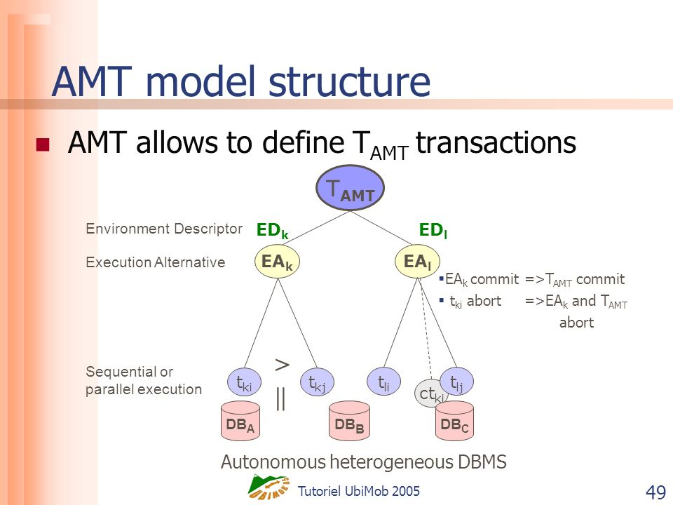 Tutoriel UbiMob 2005 49 AMT model structure AMT allows to define T AMT transactions T AMT ct ki ED k EA k EA l t li t lj ED l > || DB A DB B DB C Autonomous heterogeneous DBMS EA k commit =>T AMT commit t ki abort =>EA k and T AMT abort t ki t kj Execution Alternative Environment Descriptor Sequential or parallel execution