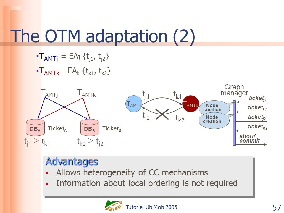 Tutoriel UbiMob 2005 57 The OTM adaptation (2) Graph manager T AMTj T AMTk t k1 t j1 t j1 > t k1 t k2 > t j2 T AMTk t k2 t j2 ticket k1 abort/ commit ticket j1 Node creation T AMTj DB A DB B Ticket A Ticket B T AMTj = EA j {t j1, t j2 } T AMTk = EA k {t k1, t k2 } Node creation ticket j2 ticket K2Advantages Allows heterogeneity of CC mechanisms Information about local ordering is not requiredAdvantages Allows heterogeneity of CC mechanisms Information about local ordering is not required