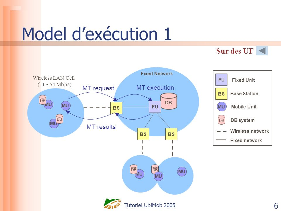 Tutoriel UbiMob 2005 6 Model dexécution 1 Sur des UF DB MU DB Fixed Network DB Wireless LAN Cell (11 - 54 Mbps) BS MU DB MU DB MU BS FU MT request MT results MT execution Mobile Unit Wireless network FU BS Fixed Unit Base Station MU Fixed network DB DB system