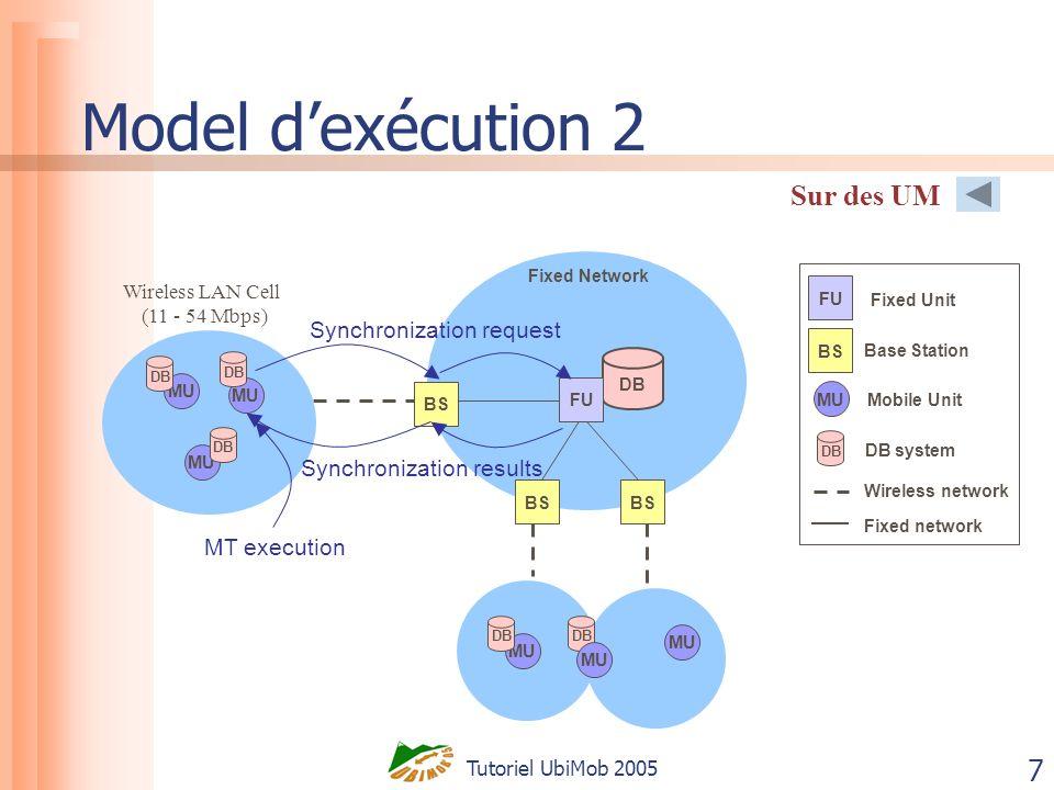 Tutoriel UbiMob 2005 28 CohérenceACID 2 versions de données Clustering: version stricte (sérialisabilité sur une copie), version faible (degrés dinchoérence) Two-tier replication: version maîtresse (sérialisabilité sur une copie), version tentative Prewrite: version décriture (version normale), variante preécriture (légèrement différente) Encapsulation des données avec leur information de gestion Pro-motion: construction des compacts (critère de correction) fragmentation et merge dobjets Semantics-based: fragmentation dobjets (conditions de cohérence), merge Transactions de compensation Reporting: transactions atomiques, reporting et co-transactions