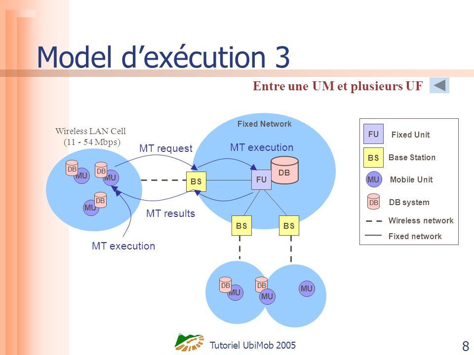 Tutoriel UbiMob 2005 49 AMT model structure AMT allows to define T AMT transactions T AMT ct ki ED k EA k EA l t li t lj ED l > || DB A DB B DB C Autonomous heterogeneous DBMS EA k commit =>T AMT commit t ki abort =>EA k and T AMT abort t ki t kj Execution Alternative Environment Descriptor Sequential or parallel execution