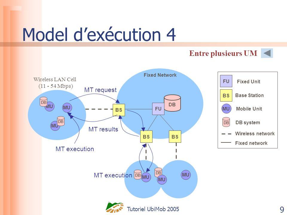 Tutoriel UbiMob 2005 60 Plan Les modèles dexécution Les techniques transactionnelles traditionnelles Analyse de travaux de transactions mobiles Conclusions