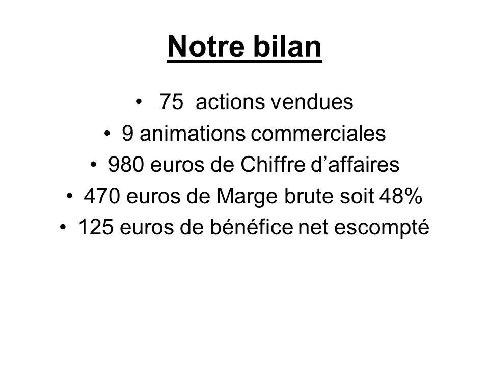Notre bilan 75 actions vendues 9 animations commerciales 980 euros de Chiffre daffaires 470 euros de Marge brute soit 48% 125 euros de bénéfice net escompté