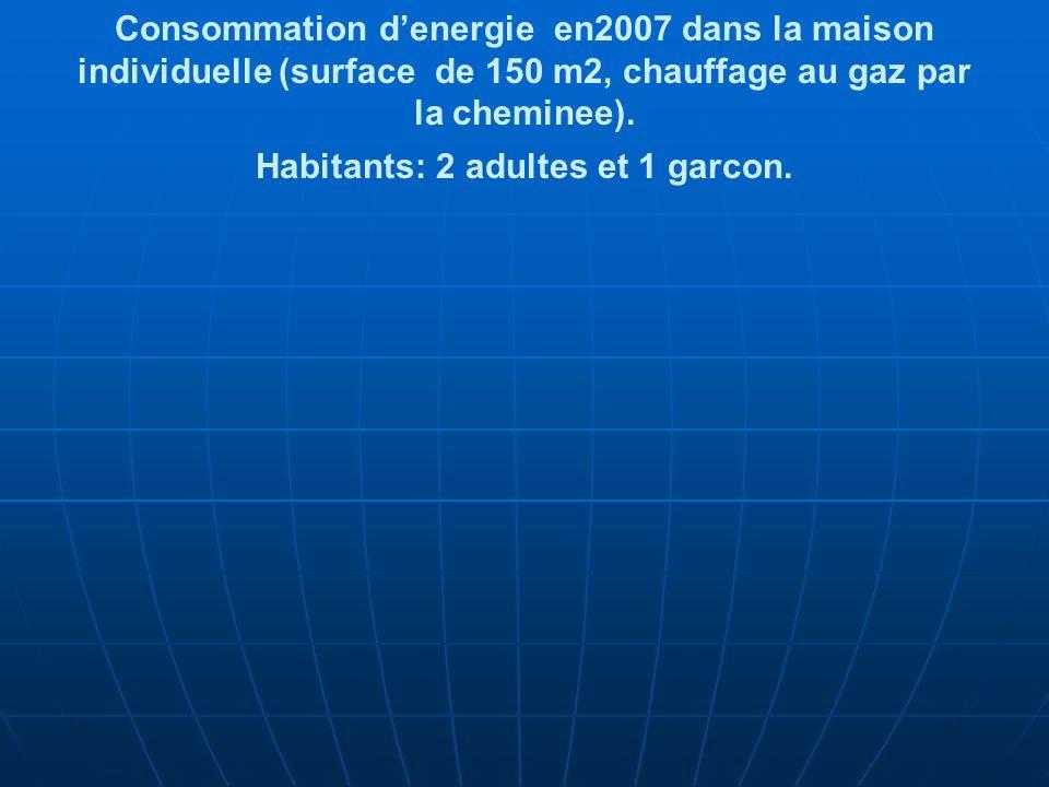 Consommation denergie en2007 dans la maison individuelle (surface de 150 m2, chauffage au gaz par la cheminee).