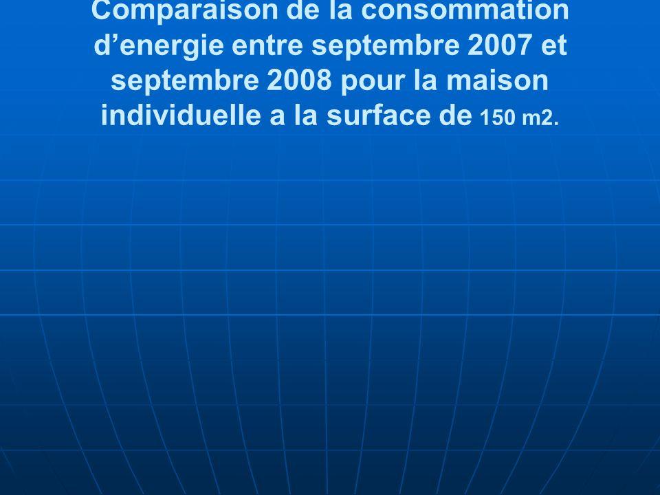 Comparaison de la consommation denergie entre septembre 2007 et septembre 2008 pour la maison individuelle a la surface de 150 m2.