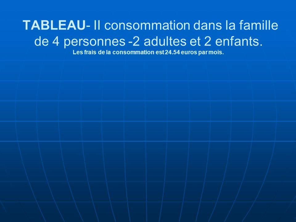 TABLEAU- II consommation dans la famille de 4 personnes -2 adultes et 2 enfants.