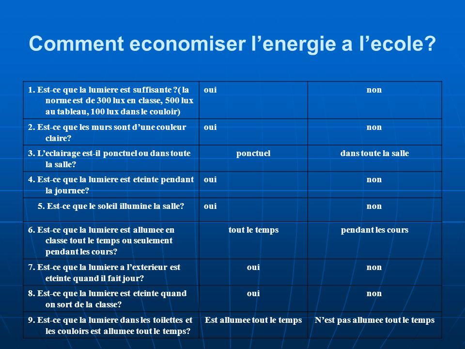 La consommation denergie a lecole en 2008 – analyse On a analyse la quantite denergie consommee a lecole de janvier a septembre.