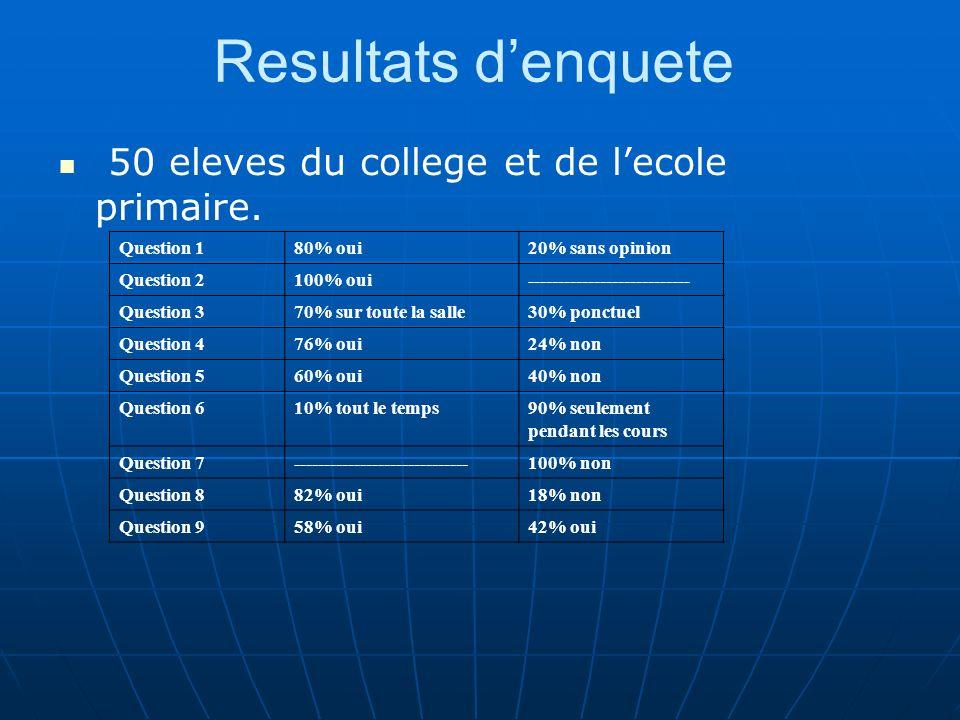 Resultats denquete 50 eleves du college et de lecole primaire.
