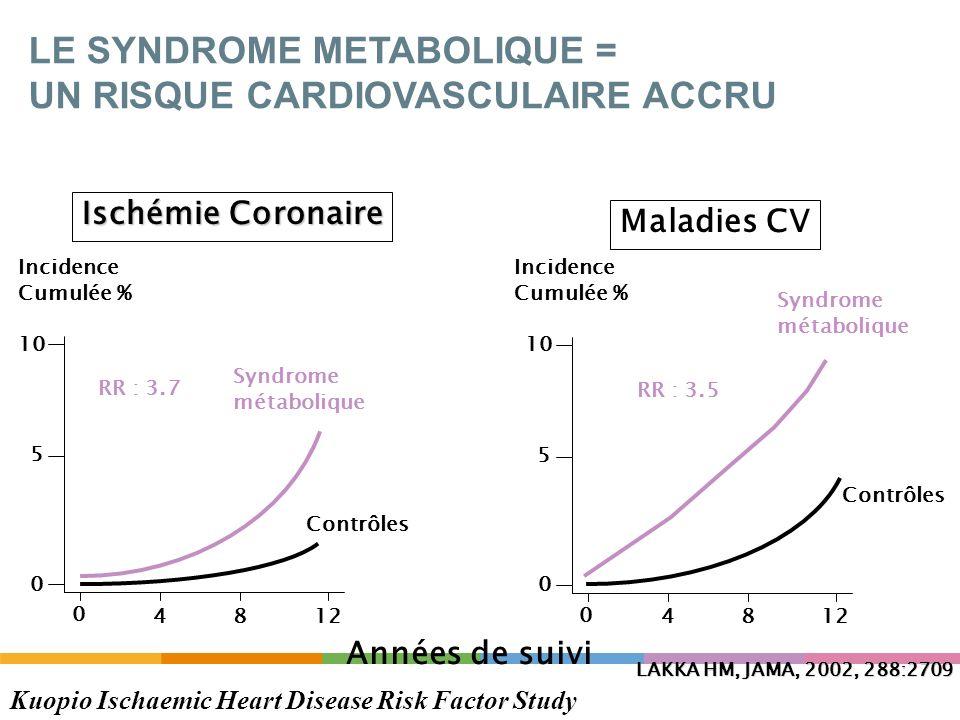 Incidence Cumulée % Ischémie Coronaire Maladies CV Années de suivi Syndrome métabolique Contrôles LAKKA HM, JAMA, 2002, 288:2709 Syndrome métabolique