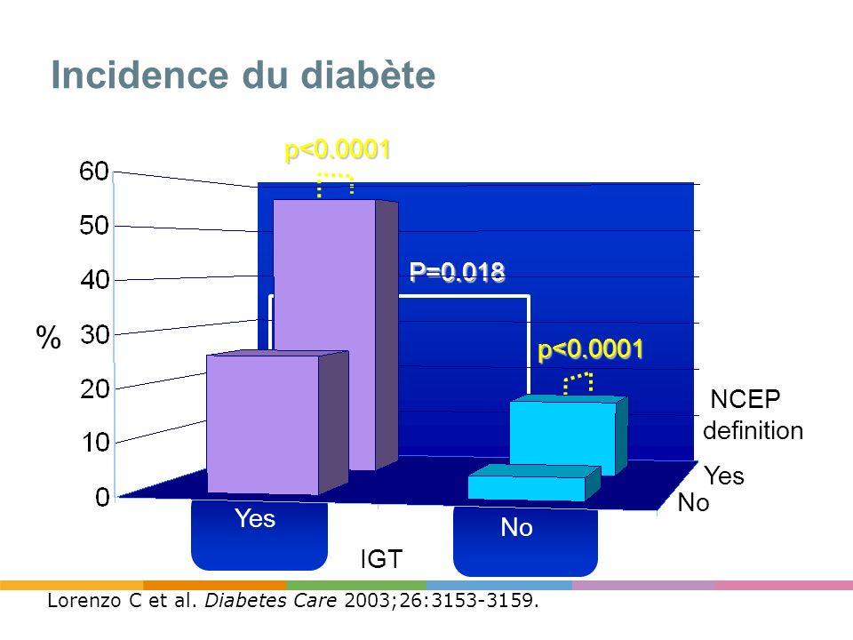 Incidence du diabète p<0.0001 p<0.0001 P=0.018 NCEP definition % Yes No Yes IGT Lorenzo C et al. Diabetes Care 2003;26:3153-3159.