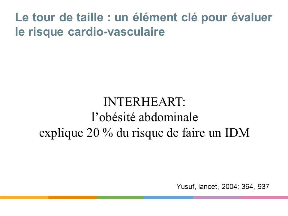Le tour de taille : un élément clé pour évaluer le risque cardio-vasculaire INTERHEART: lobésité abdominale explique 20 % du risque de faire un IDM Yu