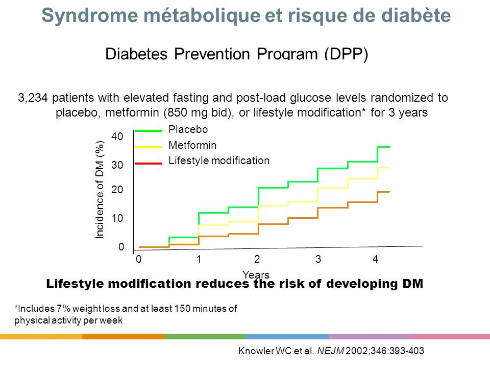 Syndrome métabolique et risque de diabète Diabetes Prevention Program (DPP) Knowler WC et al. NEJM 2002;346:393-403 *Includes 7% weight loss and at le