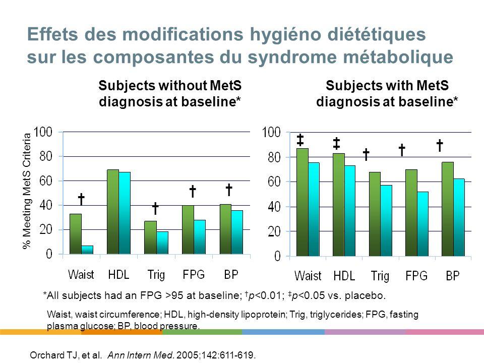 Effets des modifications hygiéno diététiques sur les composantes du syndrome métabolique Orchard TJ, et al. Ann Intern Med. 2005;142:611-619. *All sub