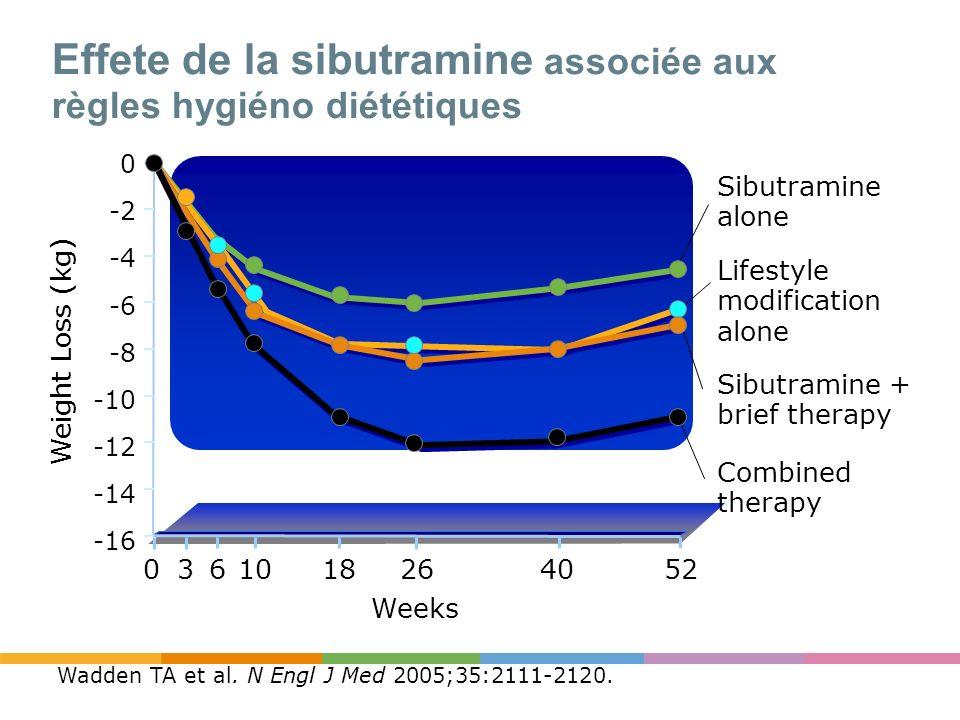 Effete de la sibutramine associée aux règles hygiéno diététiques Wadden TA et al. N Engl J Med 2005;35:2111-2120. Weight Loss (kg) Weeks Lifestyle mod