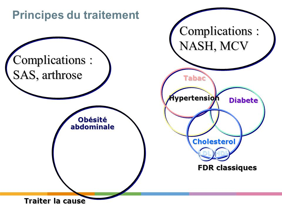 Principes du traitement FDR classiques Diabete Hypertension Tabac LDL Cholesterol HDL Obésité abdominale Traiter la cause Complications : SAS, arthros