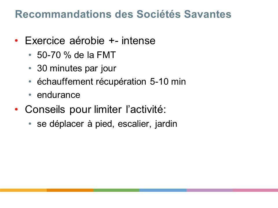 Recommandations des Sociétés Savantes Exercice aérobie +- intense 50-70 % de la FMT 30 minutes par jour échauffement récupération 5-10 min endurance C