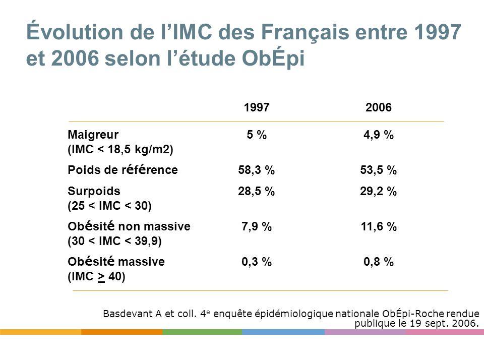 Basdevant A et coll. 4 e enquête épidémiologique nationale ObÉpi-Roche rendue publique le 19 sept. 2006. 19972006 Maigreur (IMC < 18,5 kg/m2) 5 %4,9 %