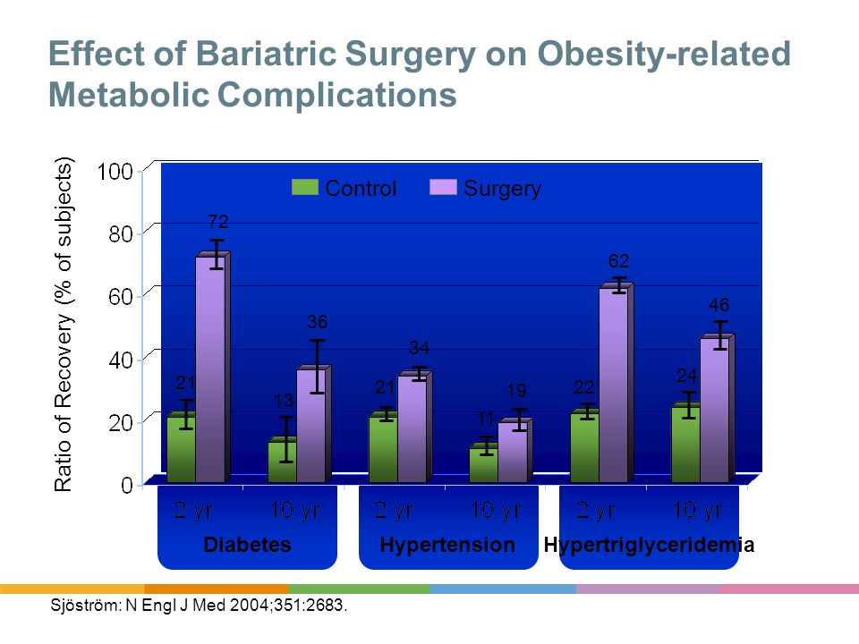 Effect of Bariatric Surgery on Obesity-related Metabolic Complications Sjöström: N Engl J Med 2004;351:2683. Ratio of Recovery (% of subjects) 21 72 D