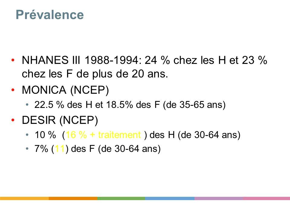 Prévalence NHANES III 1988-1994: 24 % chez les H et 23 % chez les F de plus de 20 ans. MONICA (NCEP) 22.5 % des H et 18.5% des F (de 35-65 ans) DESIR