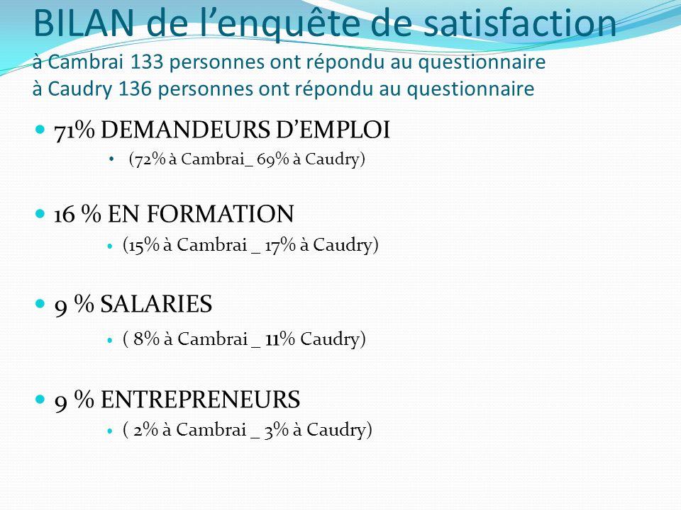 BILAN de lenquête de satisfaction à Cambrai 133 personnes ont répondu au questionnaire à Caudry 136 personnes ont répondu au questionnaire 71% DEMANDE