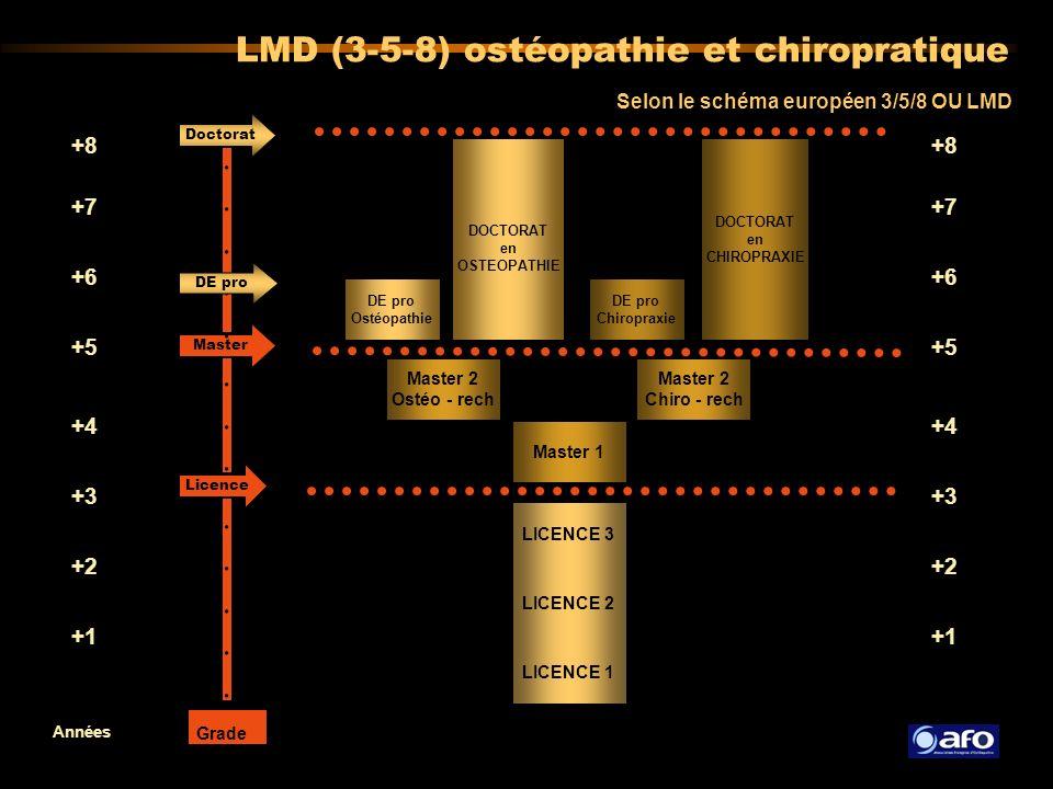 DOCTORAT en OSTEOPATHIE Master 2 Ostéo - rech Master 1 LICENCE 3 LICENCE 2 LICENCE 1 Années Selon le schéma européen 3/5/8 OU LMD +8 +7 +6 +4 +5 +3 +2